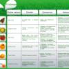 Fruits et légumes, aliments