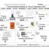 Plans de travail 2P (Harmos) 2012-2013